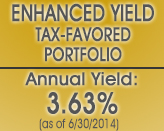 Enhanced Yield